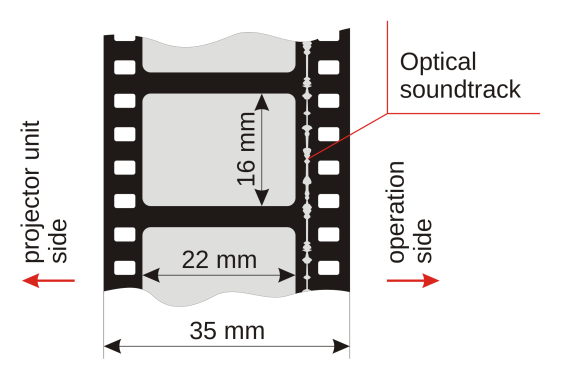 2000px-35mm_film_format_with_optical_soundtrack.svg